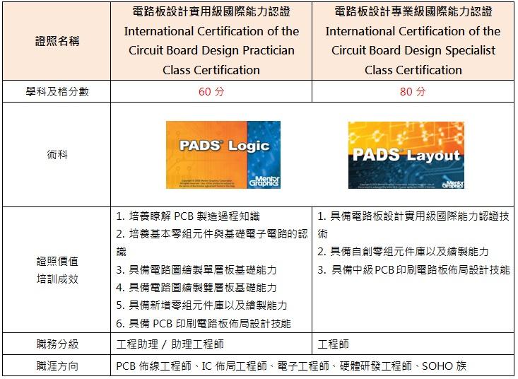 电路板设计能力认证